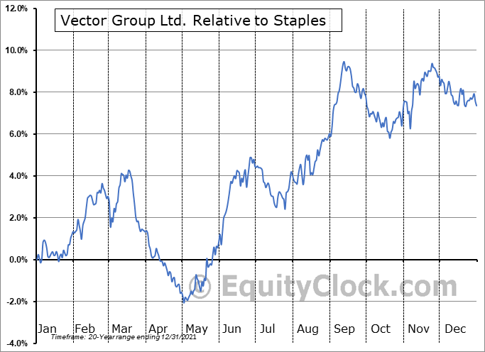 VGR Relative to the Sector
