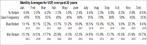 Monthly Seasonal Vector Group Ltd. (NYSE:VGR)