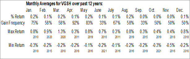 Monthly Seasonal Vanguard Short-Term Government Bond ETF (NASD:VGSH)