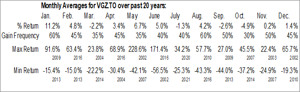 Monthly Seasonal Vista Gold Corp. (TSE:VGZ.TO)