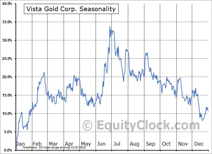 Vista Gold Corp. (AMEX:VGZ) Seasonality
