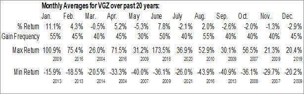 Monthly Seasonal Vista Gold Corp. (AMEX:VGZ)