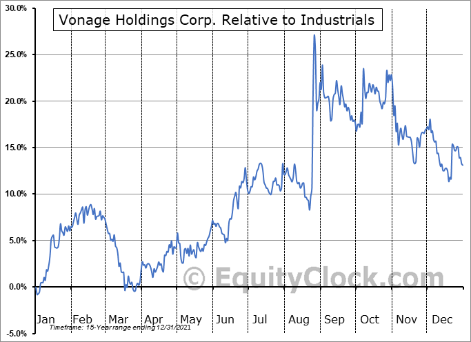 VG Relative to the Sector