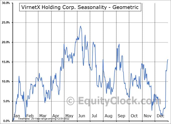 VirnetX Holding Corp. (NYSE:VHC) Seasonality
