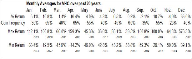 Monthly Seasonal VirnetX Holding Corp. (NYSE:VHC)