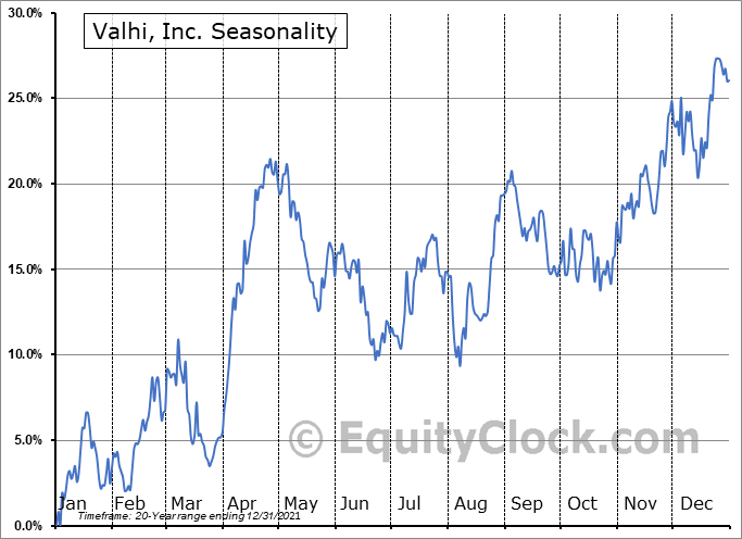 Valhi, Inc. (NYSE:VHI) Seasonality
