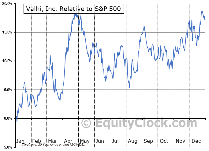 VHI Relative to the S&P 500