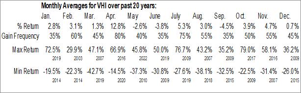 Monthly Seasonal Valhi, Inc. (NYSE:VHI)