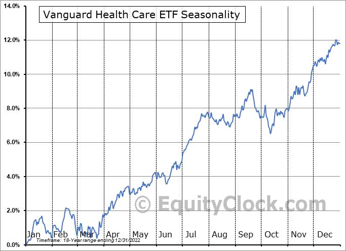Vanguard Health Care ETF (NYSE:VHT) Seasonal Chart