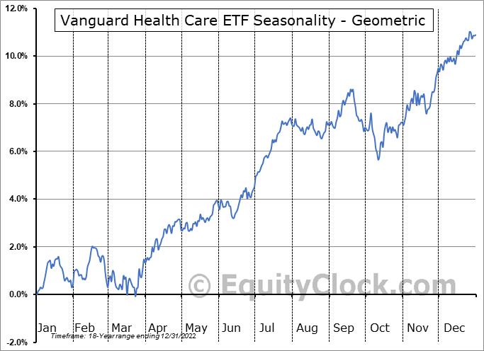 Vanguard Health Care ETF (NYSE:VHT) Seasonality