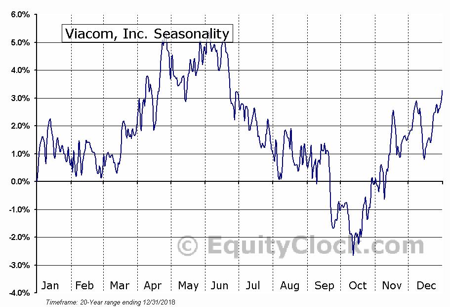 Viacom, Inc. (NASD:VIA) Seasonal Chart