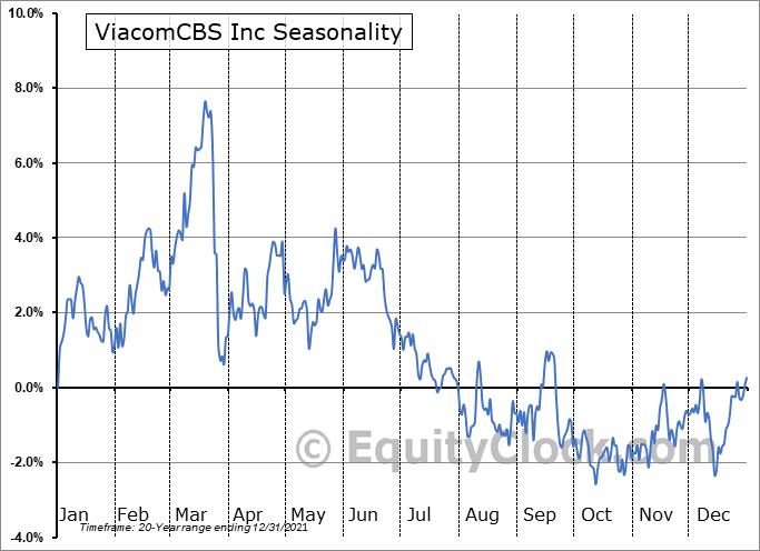 ViacomCBS Inc. Seasonal Chart