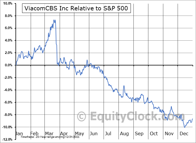 VIACA Relative to the S&P 500