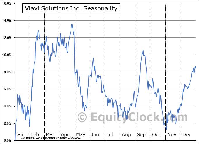 Viavi Solutions Inc. Seasonal Chart