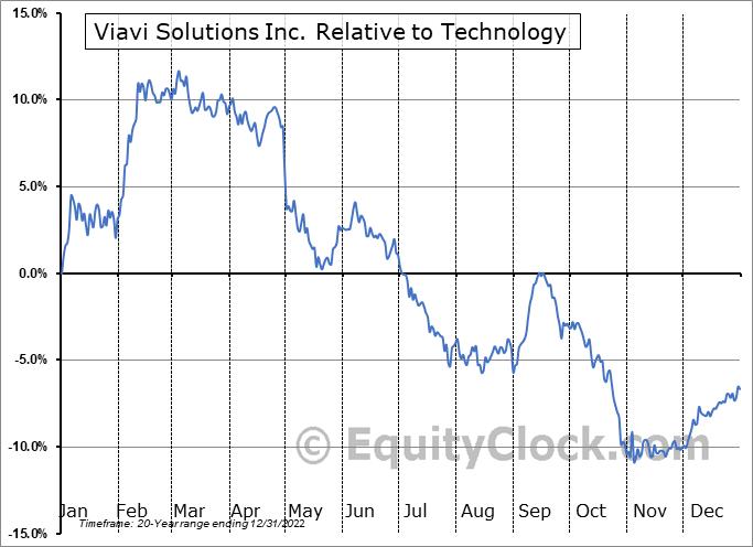 VIAV Relative to the Sector
