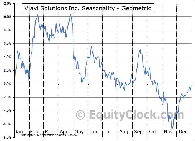 Viavi Solutions Inc. (NASD:VIAV) Seasonality