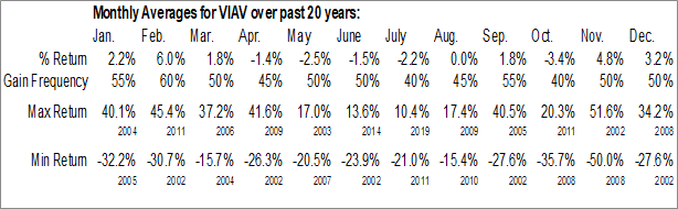 Monthly Seasonal Viavi Solutions Inc. (NASD:VIAV)