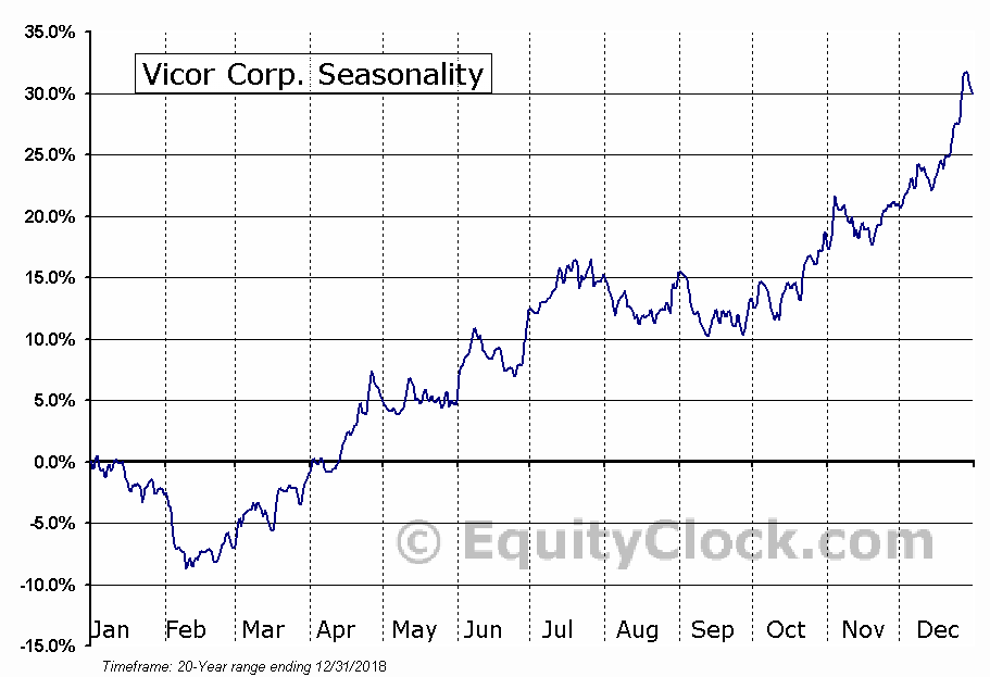 Vicor Corp. (NASD:VICR) Seasonal Chart