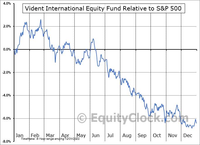 VIDI Relative to the S&P 500