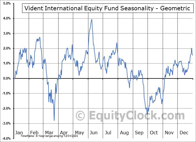 Vident International Equity Fund (AMEX:VIDI) Seasonality