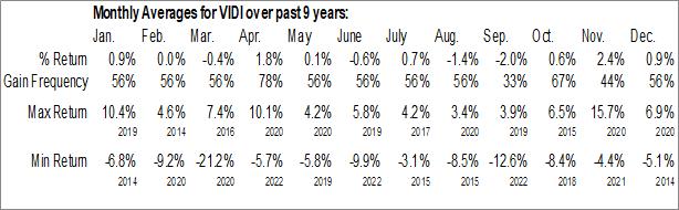 Monthly Seasonal Vident International Equity Fund (AMEX:VIDI)