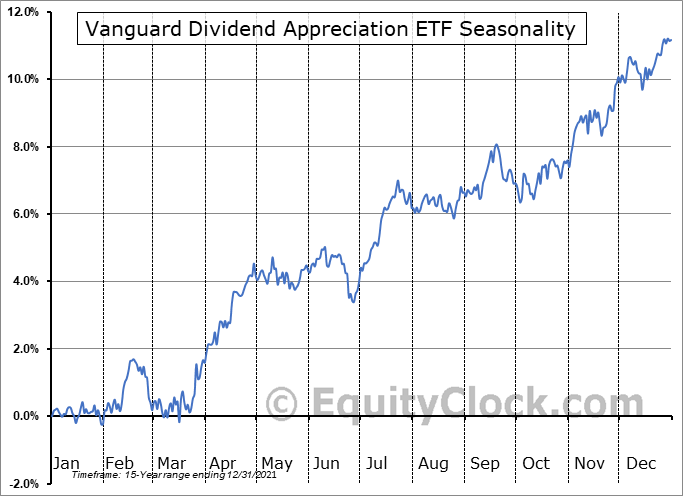 Vanguard Dividend Appreciation ETF (NYSE:VIG) Seasonal Chart