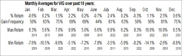 Monthly Seasonal Vanguard Dividend Appreciation ETF (NYSE:VIG)