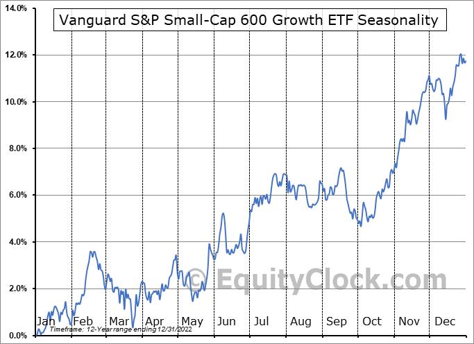 Vanguard S&P Small-Cap 600 Growth ETF (NYSE:VIOG) Seasonal Chart