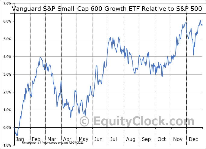 VIOG Relative to the S&P 500