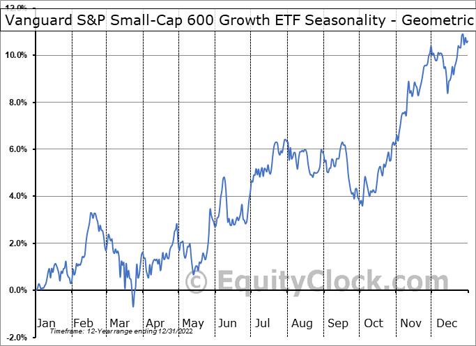 Vanguard S&P Small-Cap 600 Growth ETF (NYSE:VIOG) Seasonality