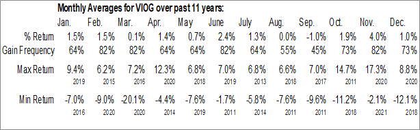 Monthly Seasonal Vanguard S&P Small-Cap 600 Growth ETF (NYSE:VIOG)