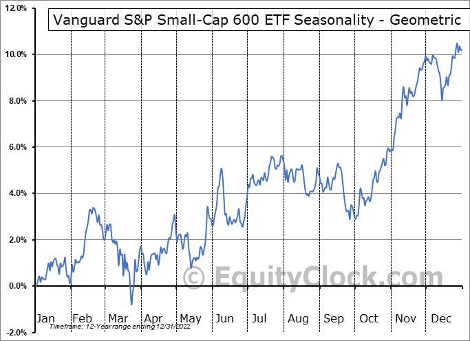 Vanguard S&P Small-Cap 600 ETF (NYSE:VIOO) Seasonality