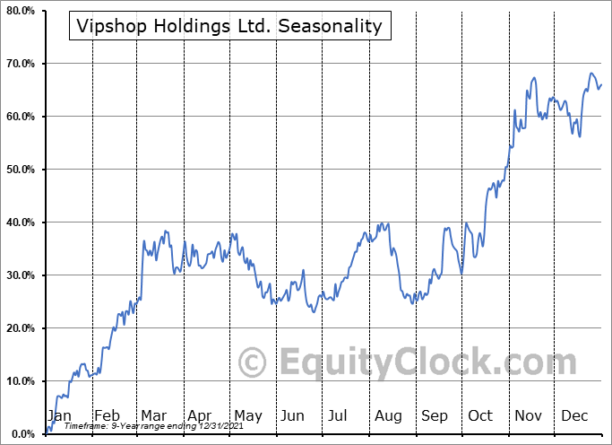 Vipshop Holdings Ltd. (NYSE:VIPS) Seasonal Chart