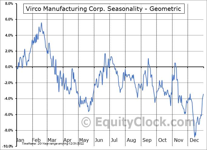 Virco Manufacturing Corp. (NASD:VIRC) Seasonality