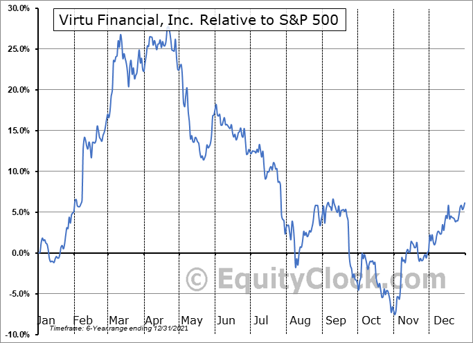 VIRT Relative to the S&P 500