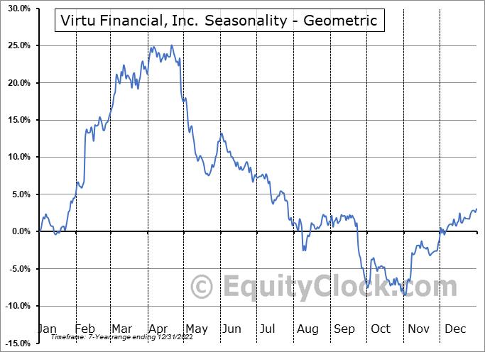 Virtu Financial, Inc. (NASD:VIRT) Seasonality