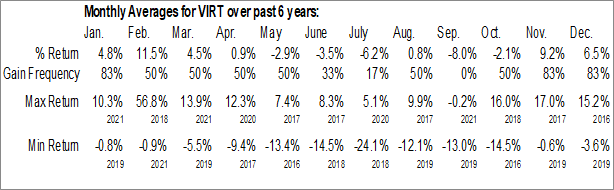 Monthly Seasonal Virtu Financial, Inc. (NASD:VIRT)