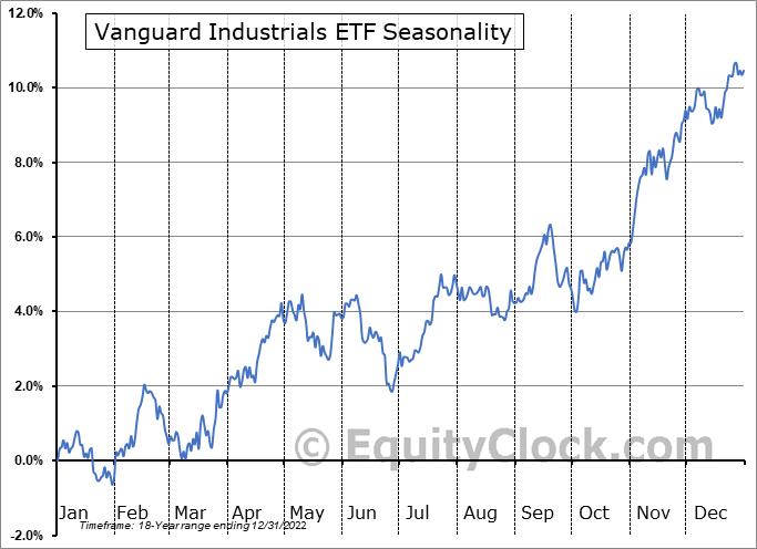 Vanguard Industrials ETF (NYSE:VIS) Seasonal Chart