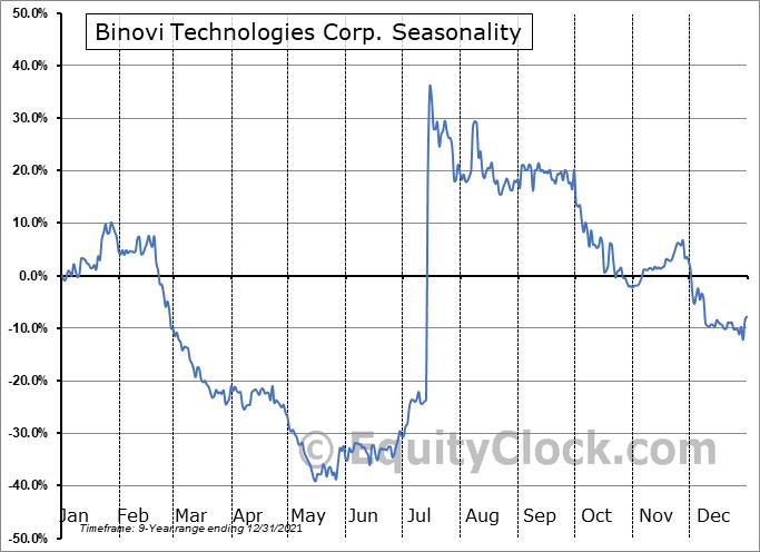Binovi Technologies Corp. (TSXV:VISN.V) Seasonality