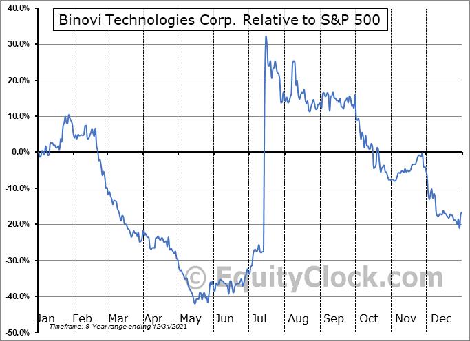 VISN.V Relative to the S&P 500