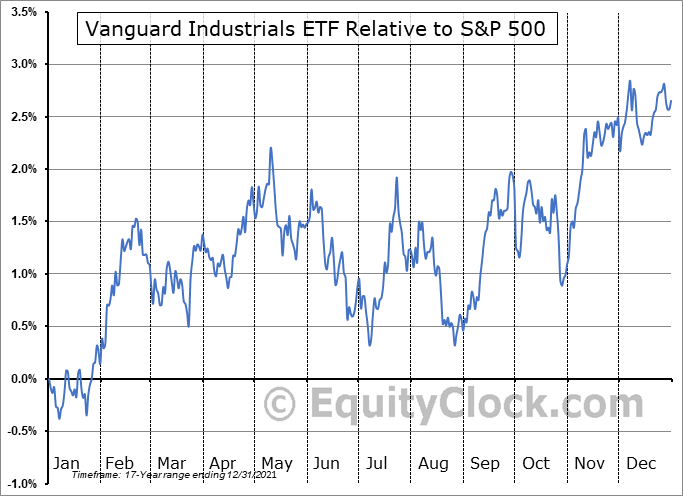 VIS Relative to the S&P 500