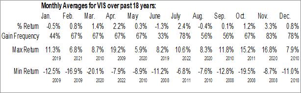 Monthly Seasonal Vanguard Industrials ETF (NYSE:VIS)