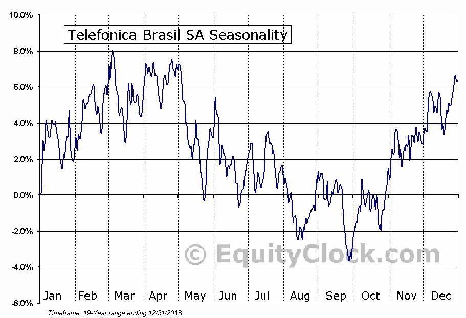 Telefonica Brasil SA (NYSE:VIV) Seasonal Chart