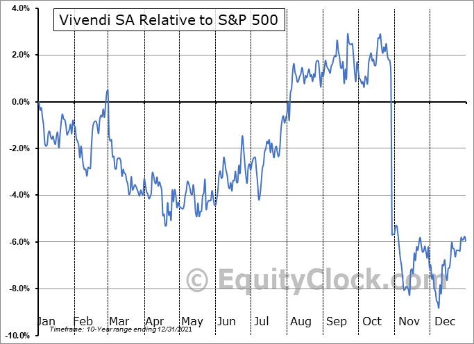 VIVHY Relative to the S&P 500