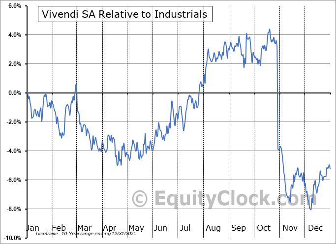 VIVHY Relative to the Sector