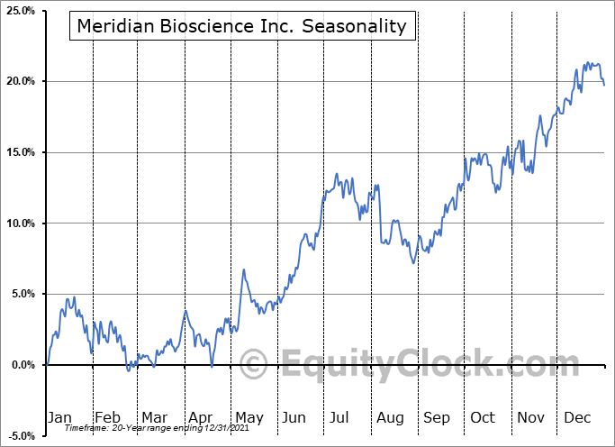 Meridian Bioscience Inc. (NASD:VIVO) Seasonal Chart