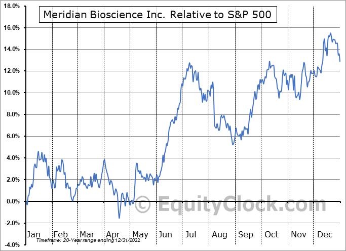 VIVO Relative to the S&P 500