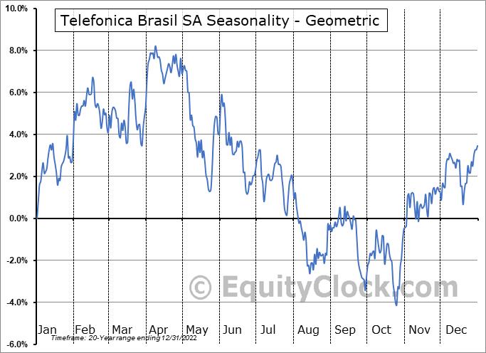 Telefonica Brasil SA (NYSE:VIV) Seasonality