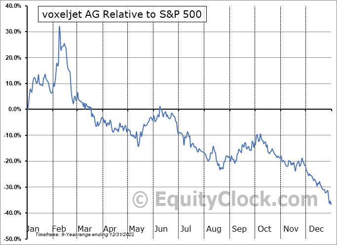 VJET Relative to the S&P 500
