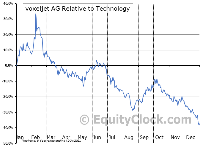 VJET Relative to the Sector